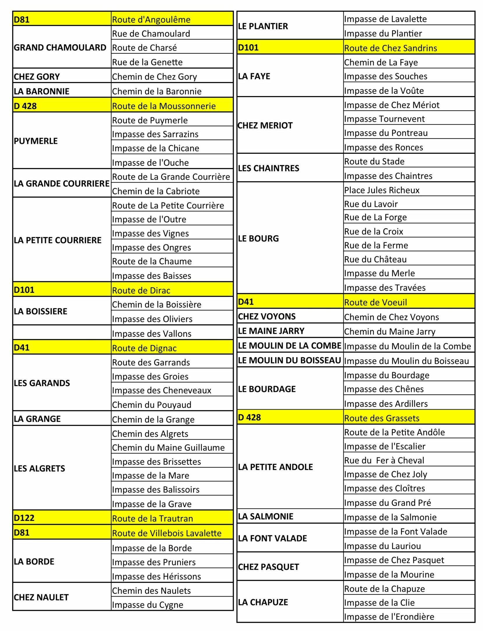 liste adressage Torsac